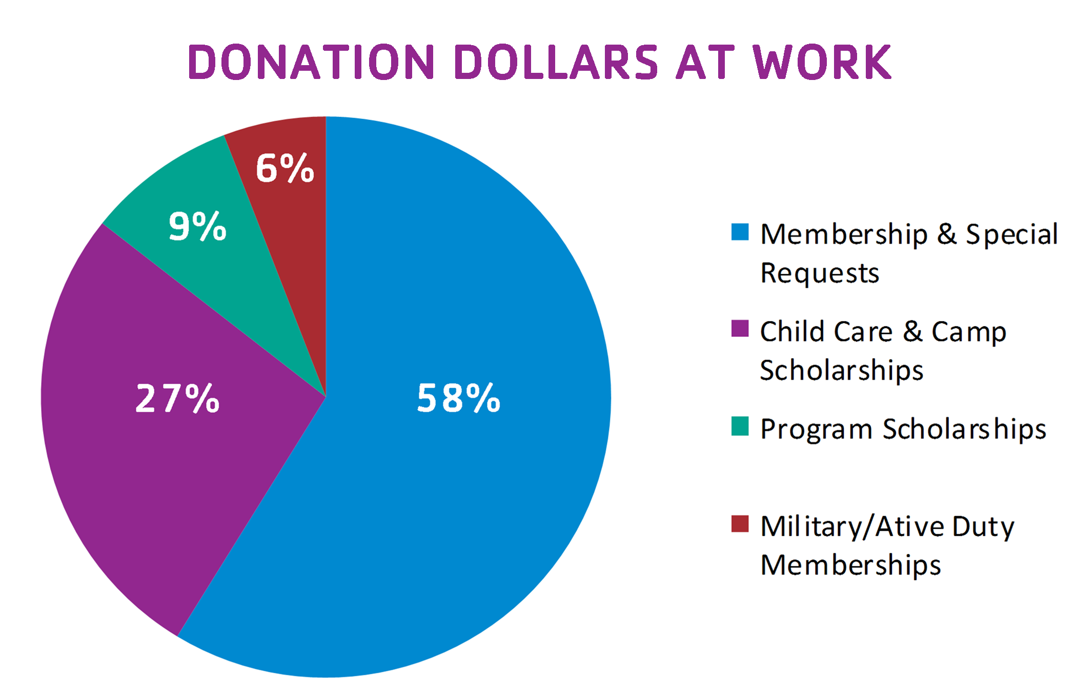Our Charitable Cause - Penobscot Bay YMCA